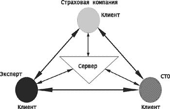 Схема взаимодействия СК--Эксперт--СТО